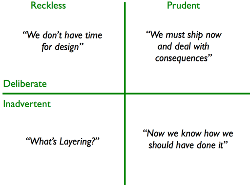Fowler's technical debt quadrants