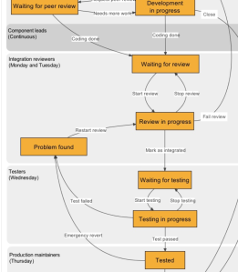 Moodle process including review