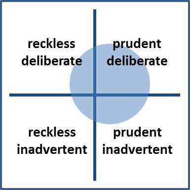 Technical debt quadrants in open source